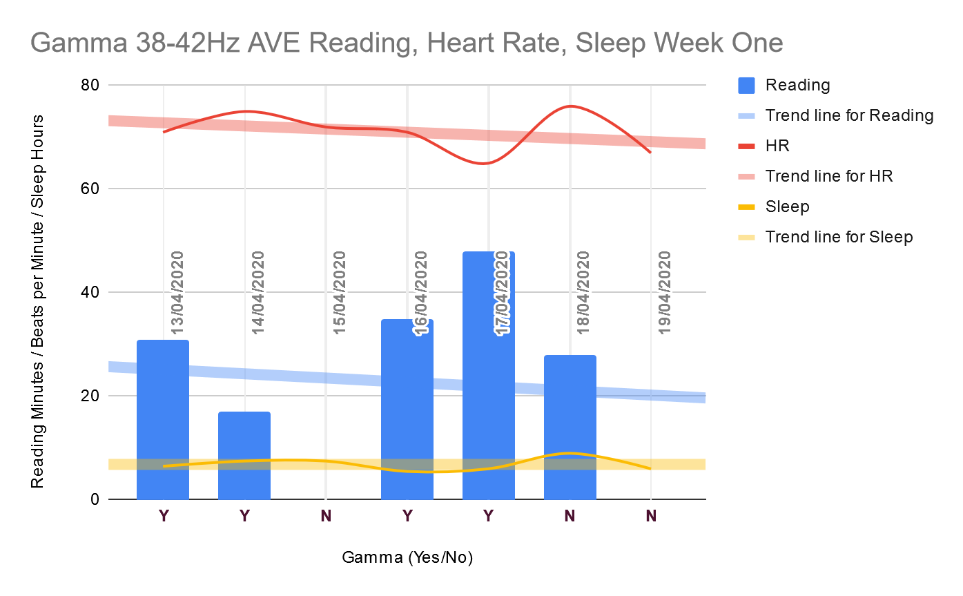 Gamma week one progress. Shows reading as minutes in colums; heart rate as beats per minute and sleep in hours as line graphs. Trend line for reading goes down; for heart rate goes down; and sleep remains about the same. Read on every gamma day and on only one non-gamma day.