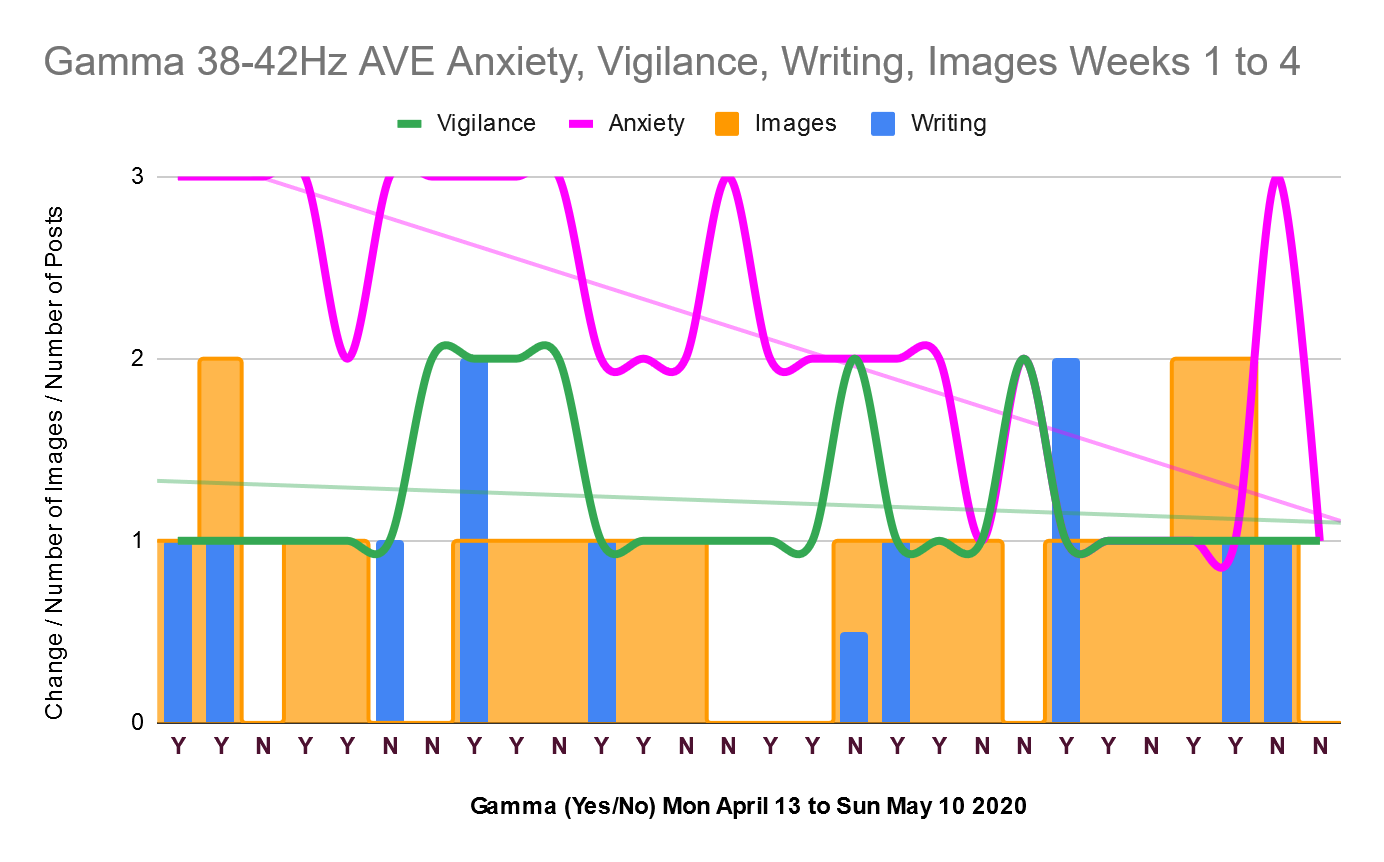 Gamma anxiety vigilance writing images over 4 weeks 13 April to 10 May 2020